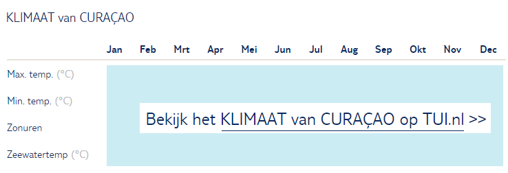 Klimaat Curaçao per maand